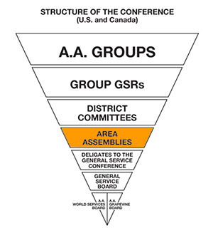 AA Service Structure - Upside Down Triangle